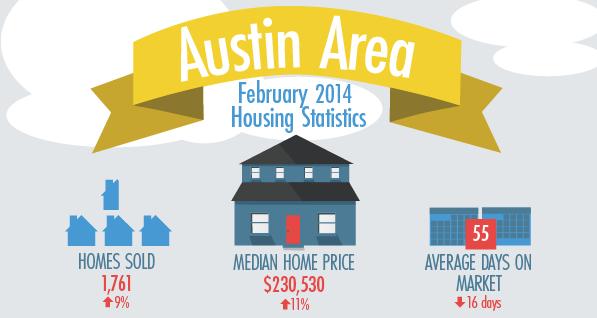 Austin 2014 Housing Statistics