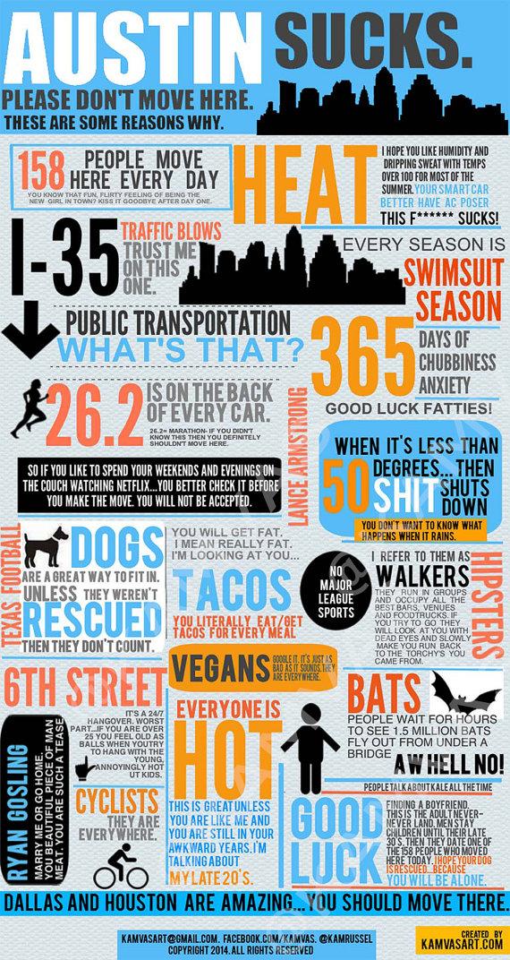 Austin Sucks Info Graphic